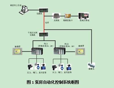 泵站远程控制及监测系统